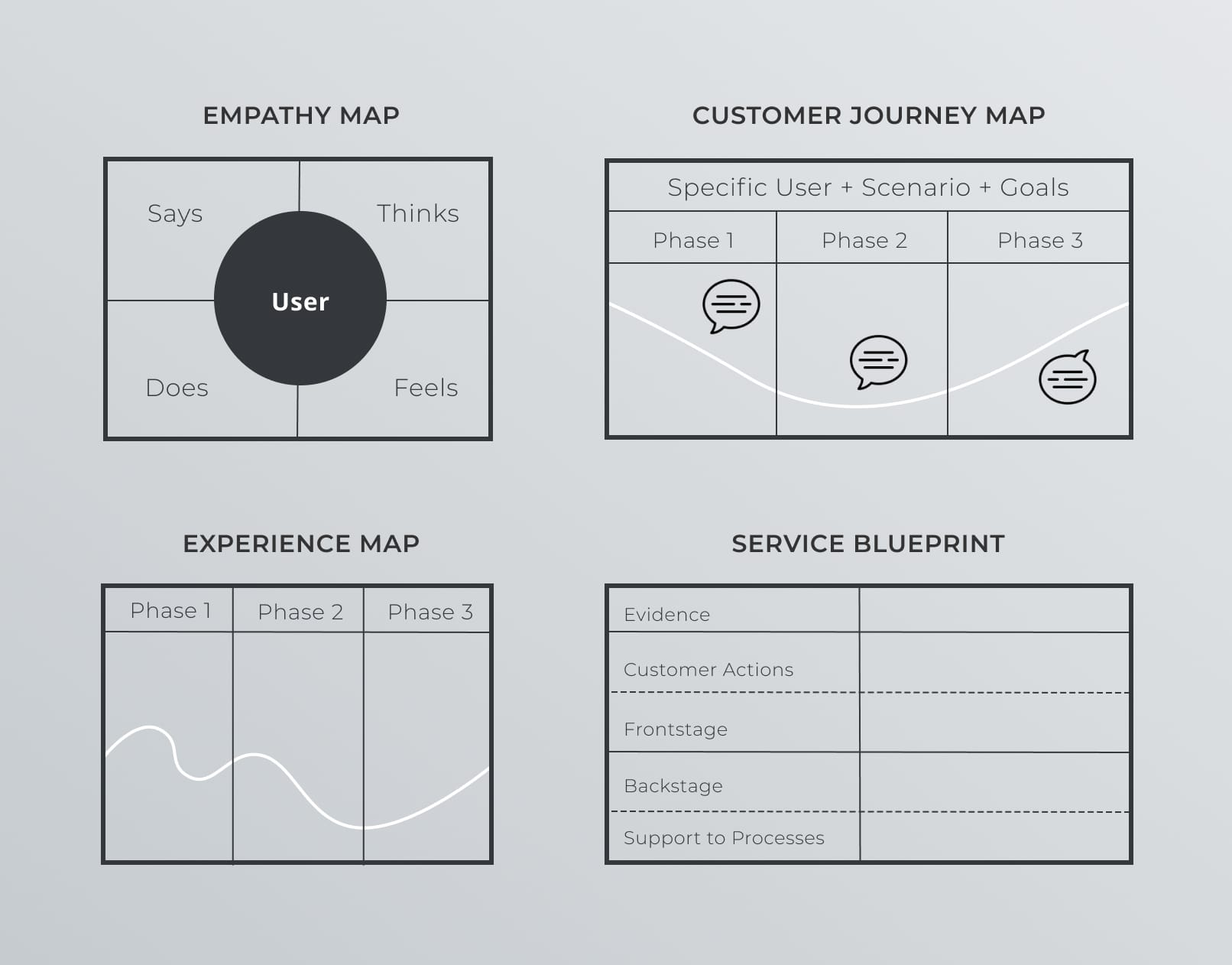 Identify the issues & wireframing